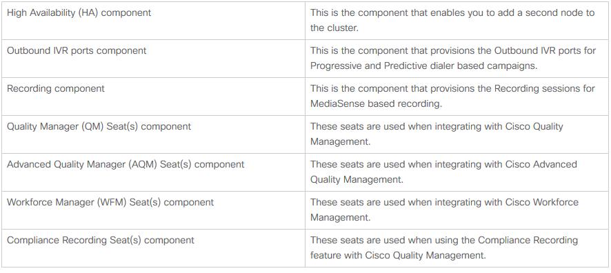 Understanding UCCX Licensing Component, Capabilities