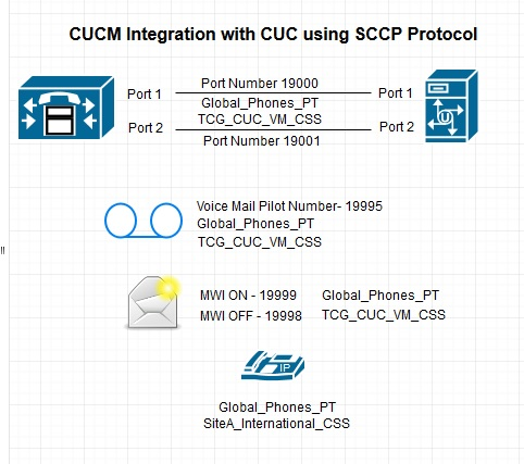 Step by Step Cisco Unity Connection Integration with Cisco