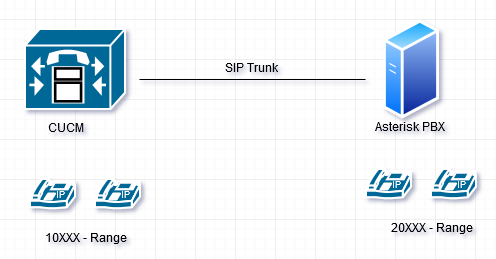 Integrating CUCM with Asterisk using SIP Trunk